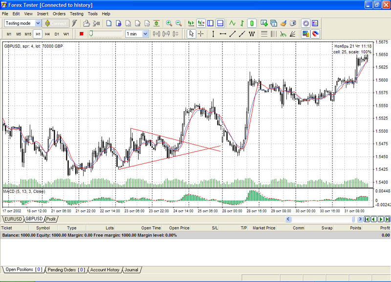 Simple forex tester mt4